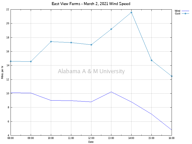 East View Farms: Wind Speed March 02, 2021