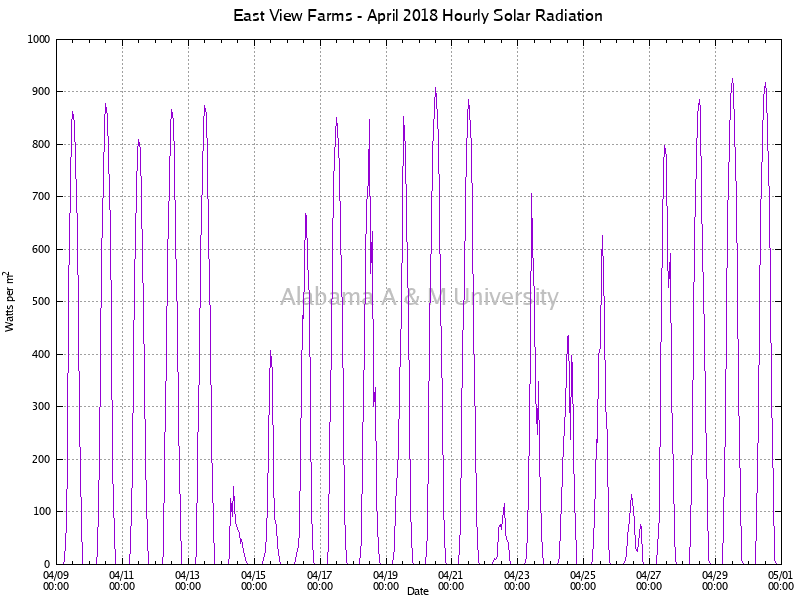 East View Farms: Hourly Solar Radiation April, 2018
