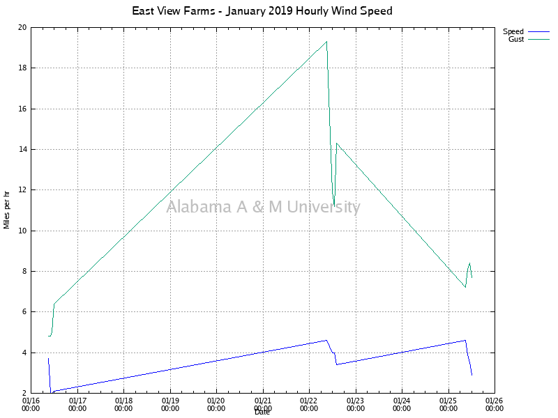 East View Farms: Hourly Wind Speed January, 2019