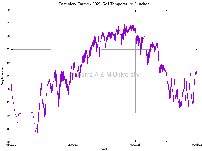 "East View Farms: Soil Temperature 2"" 2021"
