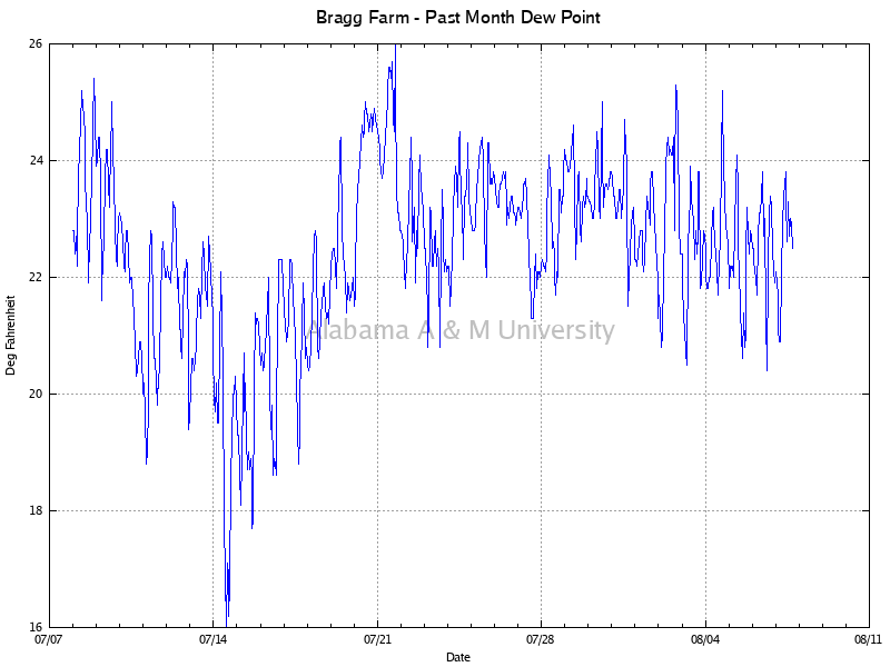 Bragg Farm: Dew Point Past Month