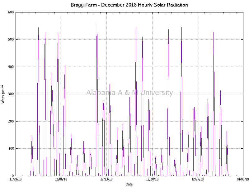 Bragg Farm: Hourly Solar Radiation December, 2018