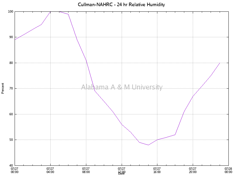 Cullman-NAHRC: Relative Humidity