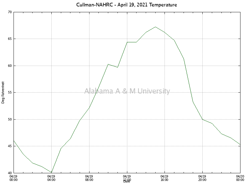 Cullman-NAHRC: Temperature April 19, 2021