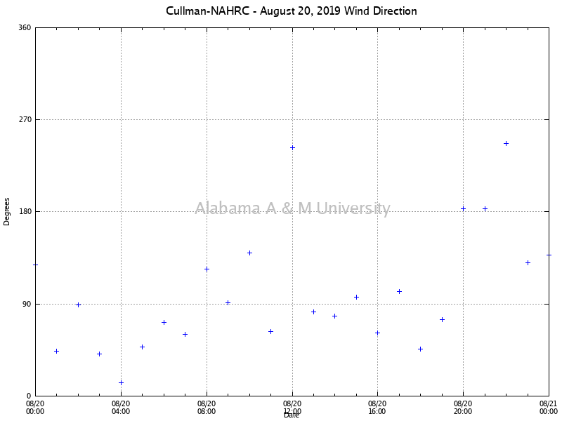 Cullman-NAHRC: Wind Direction August 20, 2019