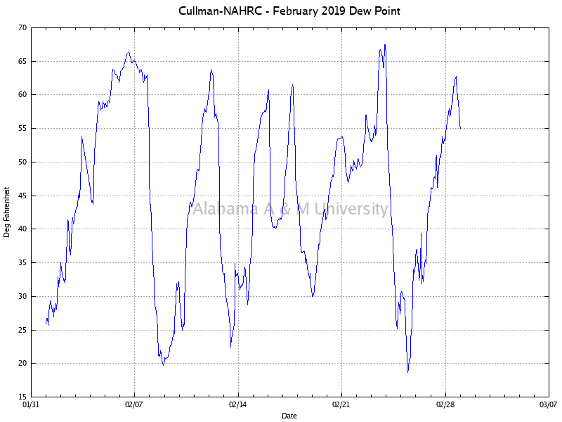 Cullman-NAHRC: Dew Point February, 2019