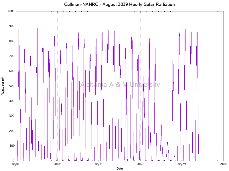 Cullman-NAHRC: Hourly Solar Radiation August, 2019
