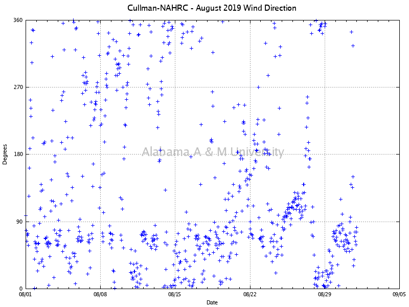 Cullman-NAHRC: Wind Direction August, 2019