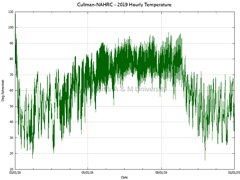 Cullman-NAHRC: Hourly Temperature 2019