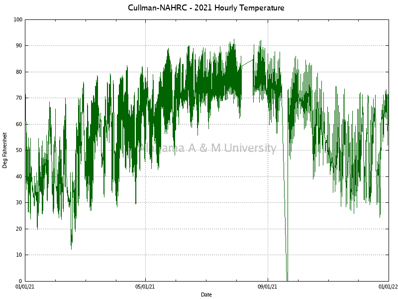 Cullman-NAHRC: Hourly Temperature 2021