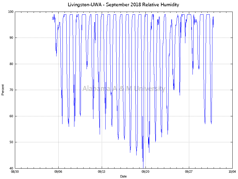 Livingston-UWA: Relative Humidity September, 2018