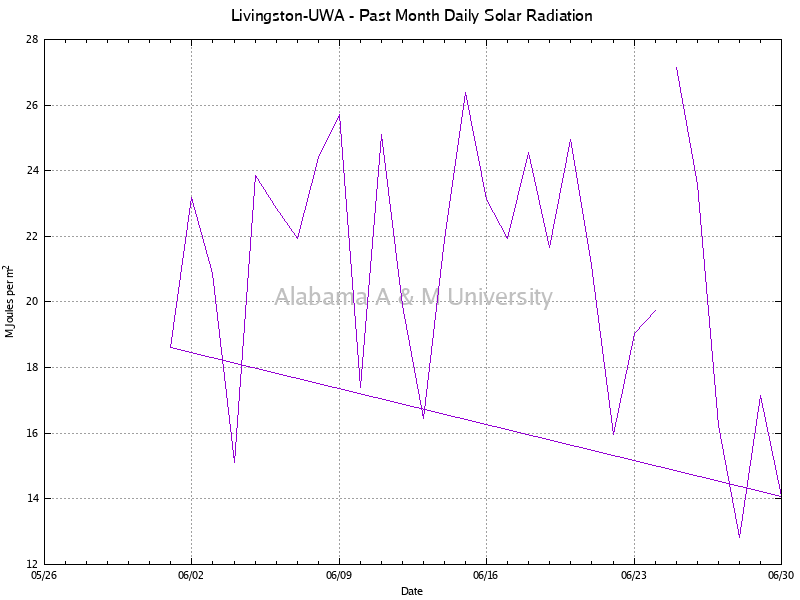 Livingston-UWA: Daily Solar Radiation Past Month