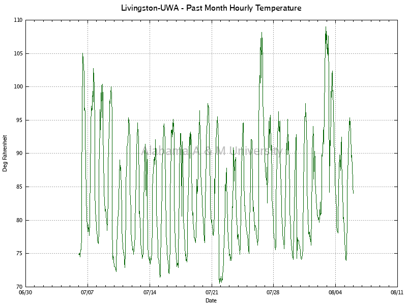Livingston-UWA: Hourly Temperature Past Month