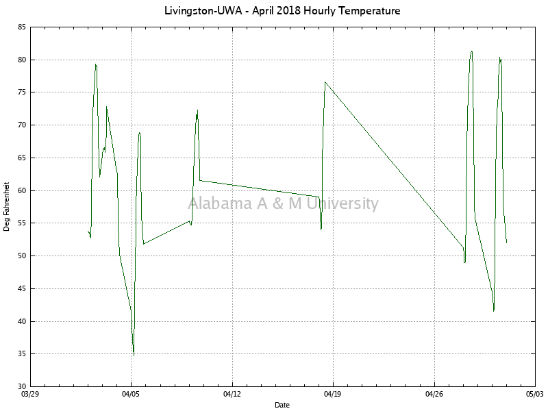 Livingston-UWA: Hourly Temperature April, 2018