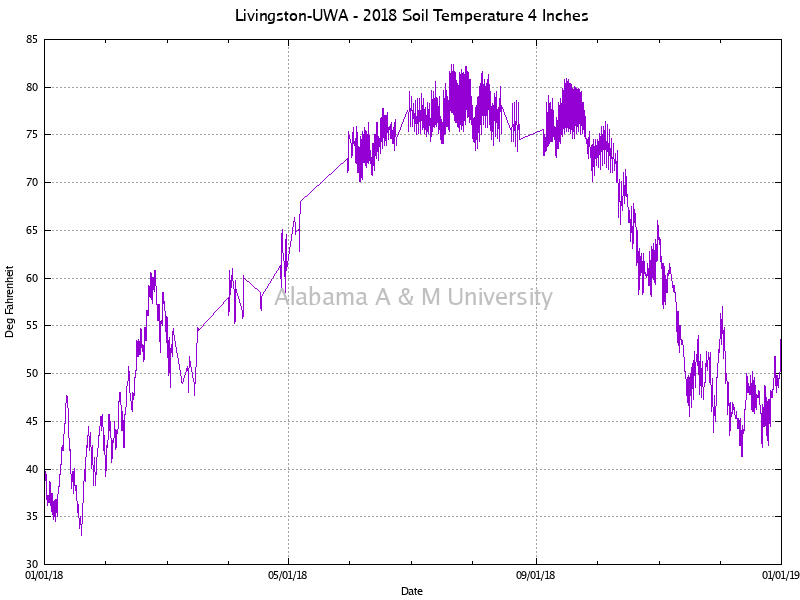 "Livingston-UWA: Soil Temperature 4"" 2018"