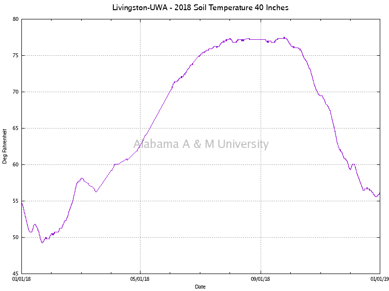 "Livingston-UWA: Soil Temperature 40"" 2018"
