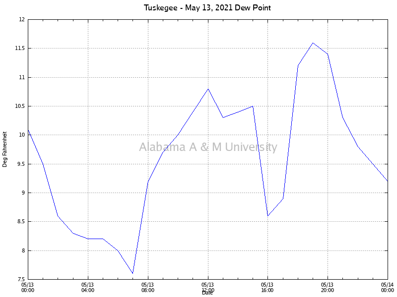 Tuskegee: Dew Point May 13, 2021