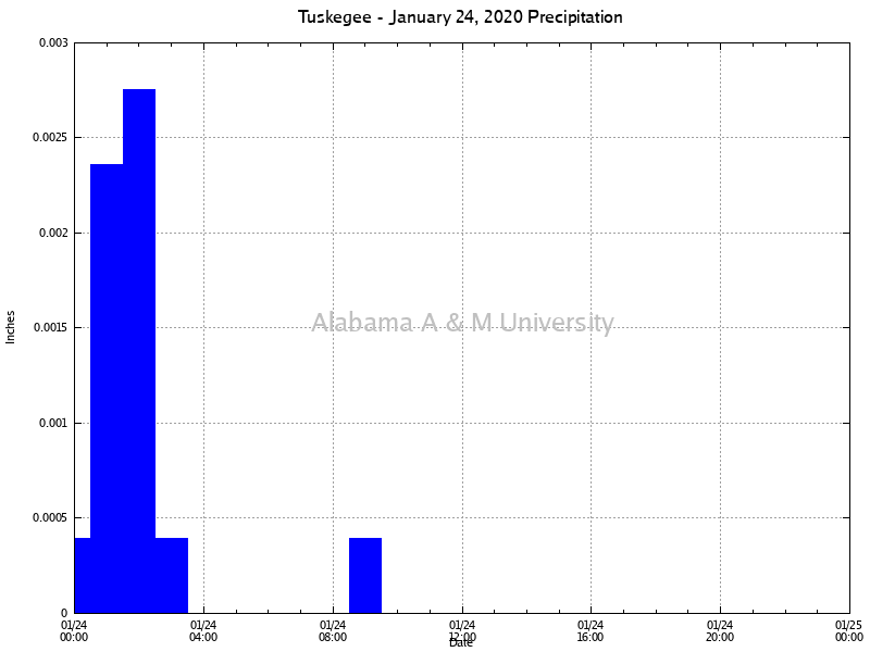 Tuskegee: Precipitation January 24, 2020