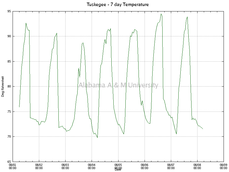 Tuskegee: Temperature