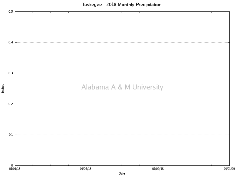 Tuskegee: Monthly Precipitation 2018