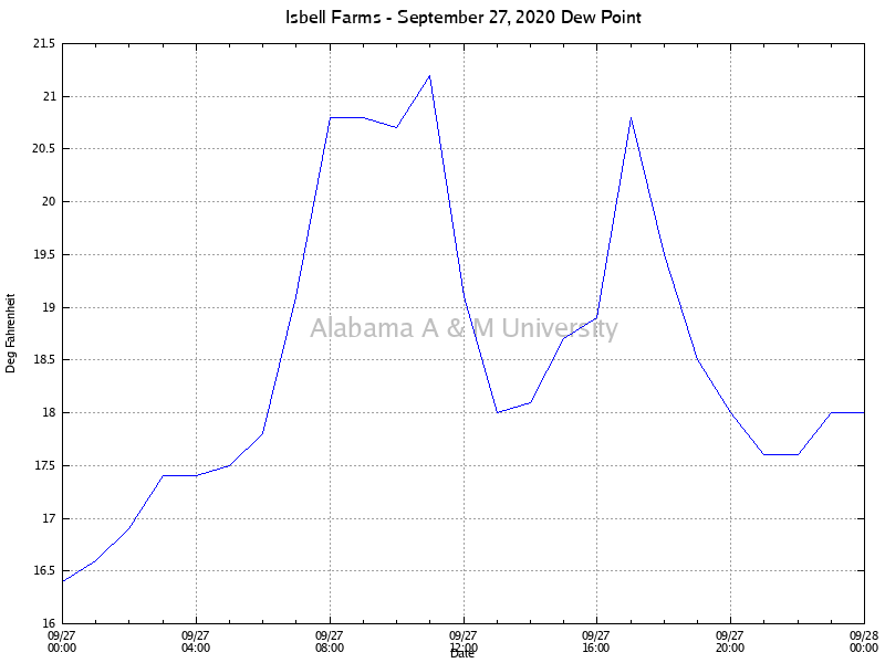 Isbell Farms: Dew Point September 27, 2020