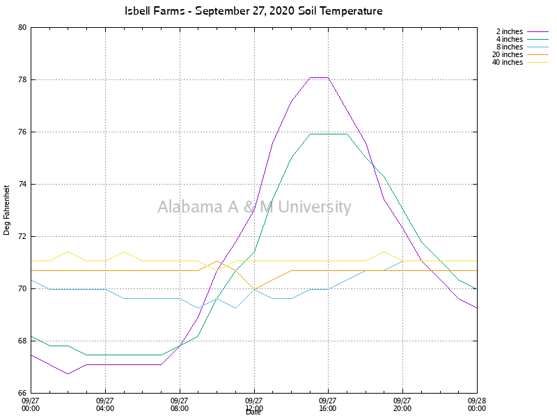 Isbell Farms: Soil Temperature September 27, 2020