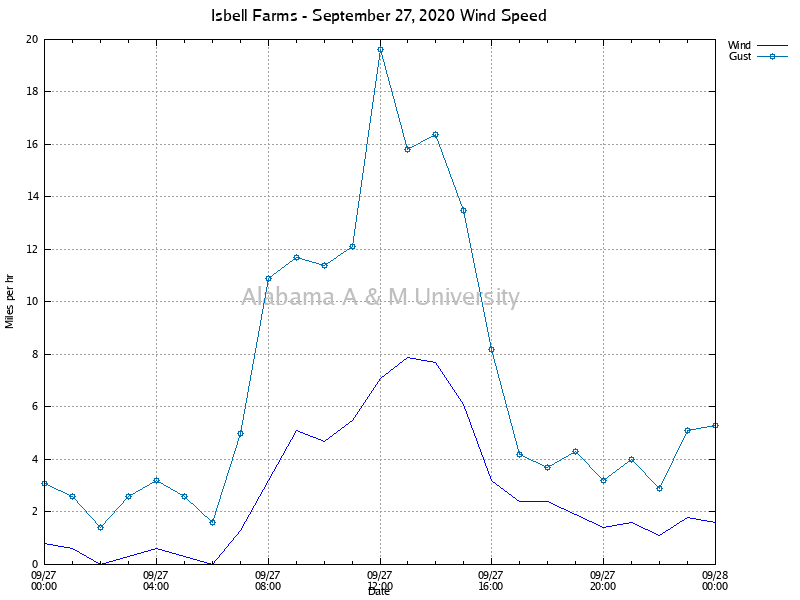 Isbell Farms: Wind Speed September 27, 2020