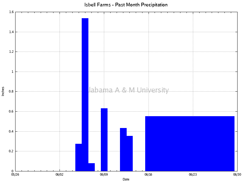 Isbell Farms: Precipitation Past Month