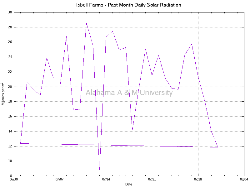 Isbell Farms: Daily Solar Radiation Past Month