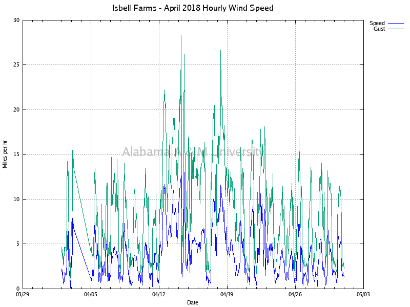 Isbell Farms: Hourly Wind Speed April, 2018