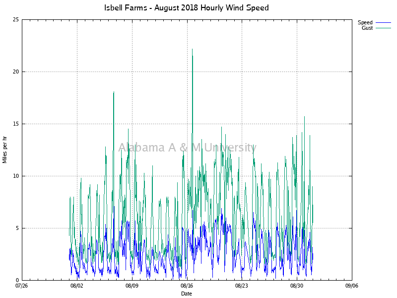 Isbell Farms: Hourly Wind Speed August, 2018