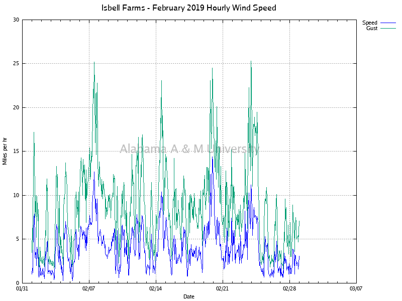 Isbell Farms: Hourly Wind Speed February, 2019