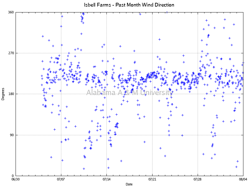 Isbell Farms: Wind Direction Past Month