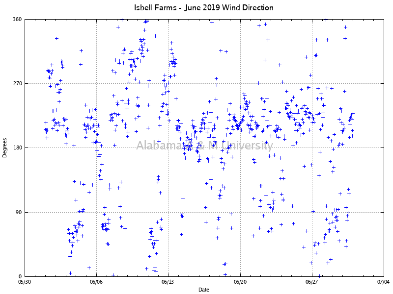 Isbell Farms: Wind Direction June, 2019