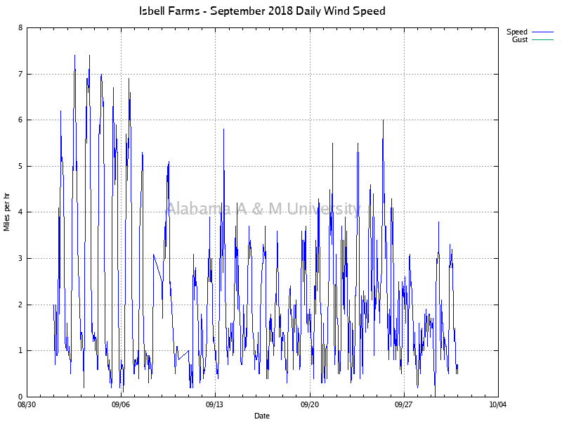 Isbell Farms: Daily Wind Speed September, 2018