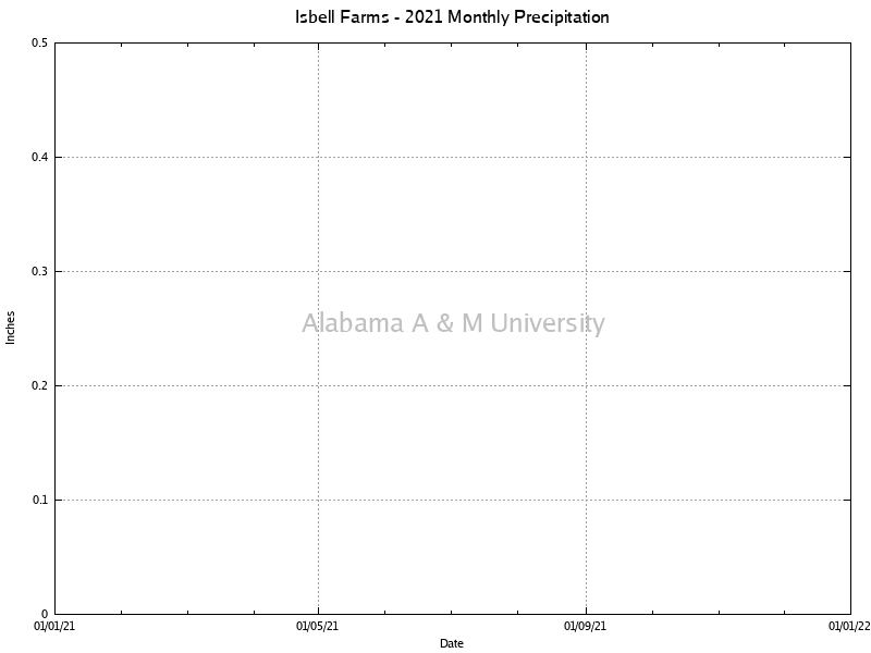 Isbell Farms: Monthly Precipitation 2021