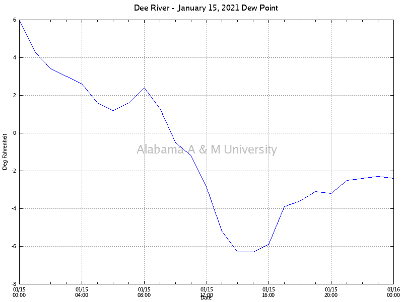 Dee River: Dew Point January 15, 2021