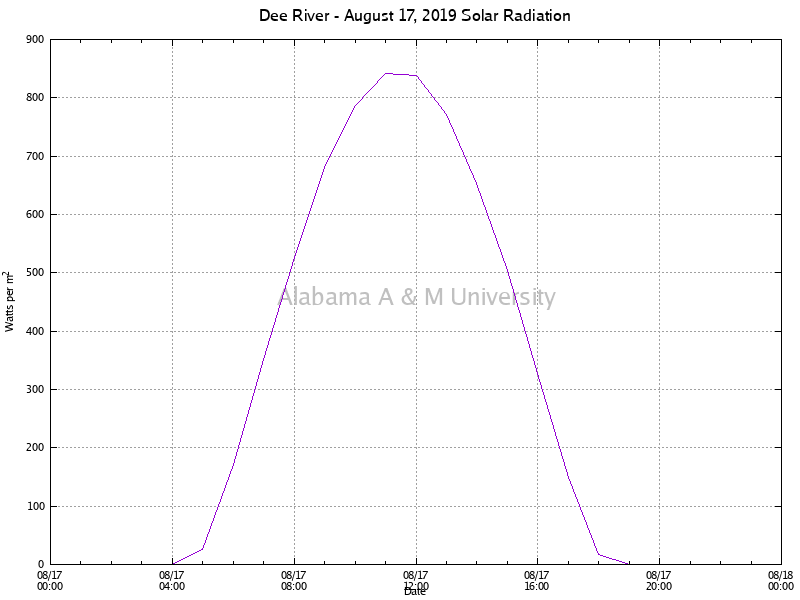 Dee River: Solar Radiation August 17, 2019