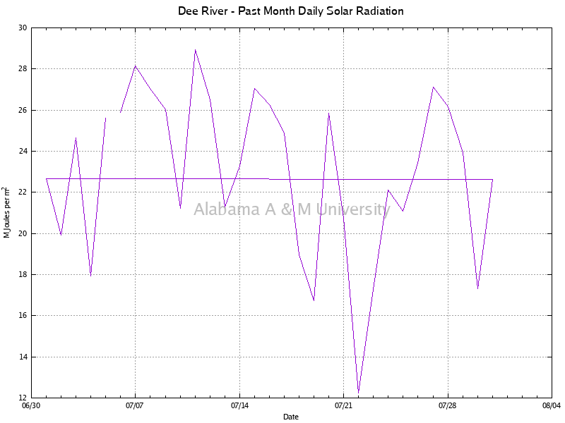 Dee River: Daily Solar Radiation Past Month