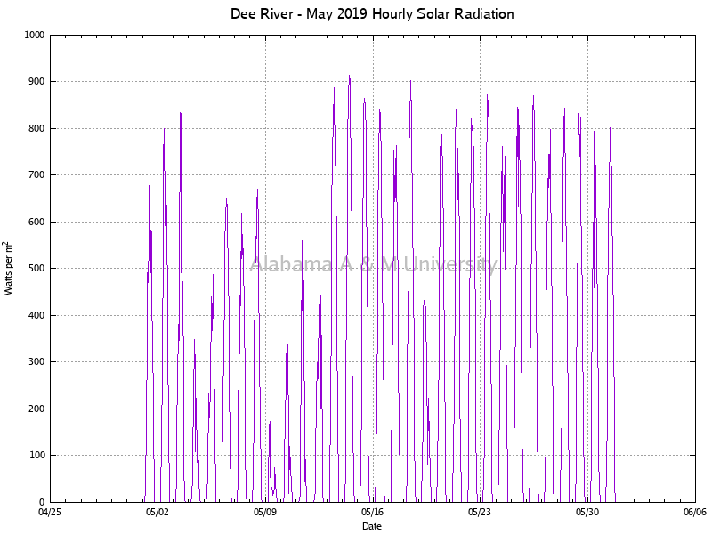 Dee River: Hourly Solar Radiation May, 2019