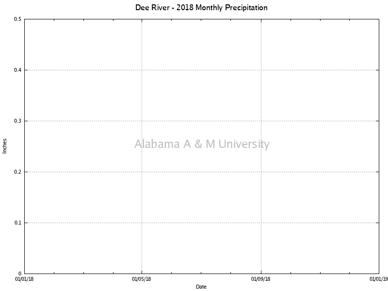 Dee River: Monthly Precipitation 2018