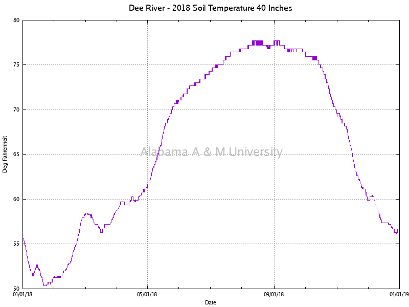 "Dee River: Soil Temperature 40"" 2018"