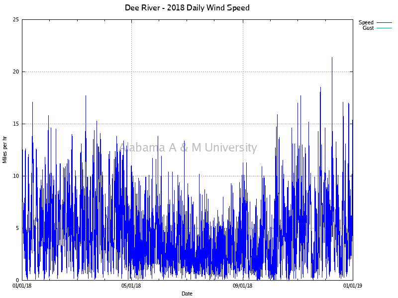 Dee River: Daily Wind Speed 2018