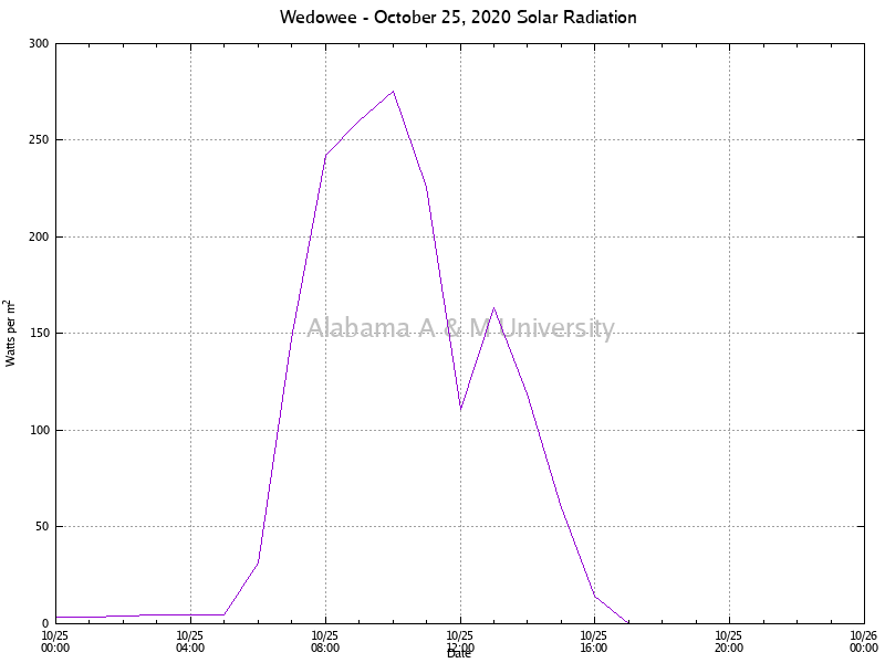 Wedowee: Solar Radiation October 25, 2020