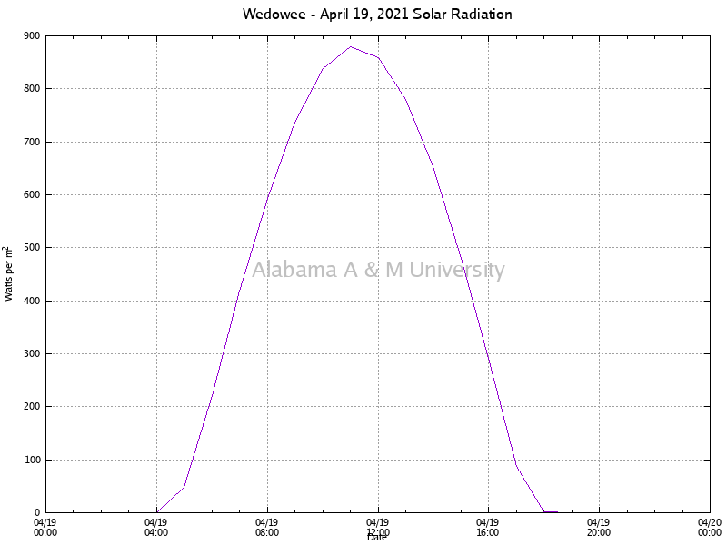 Wedowee: Solar Radiation April 19, 2021