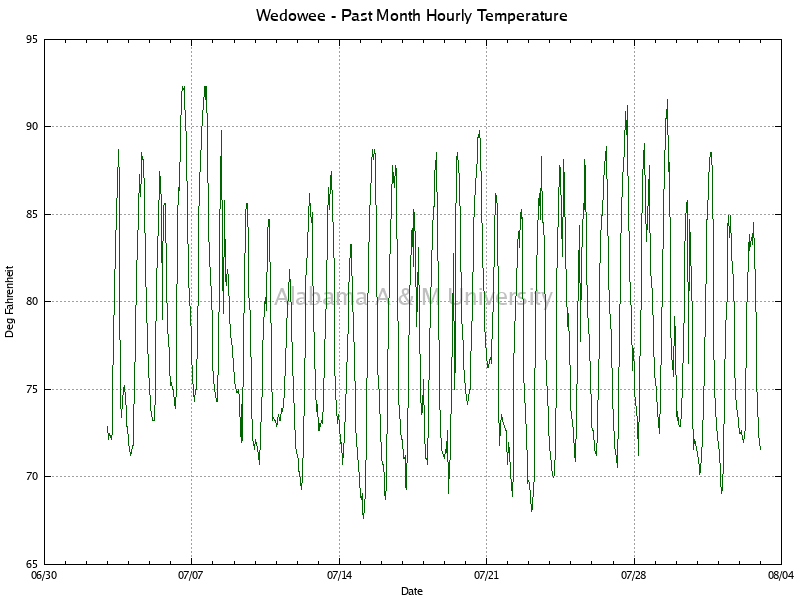 Wedowee: Hourly Temperature Past Month