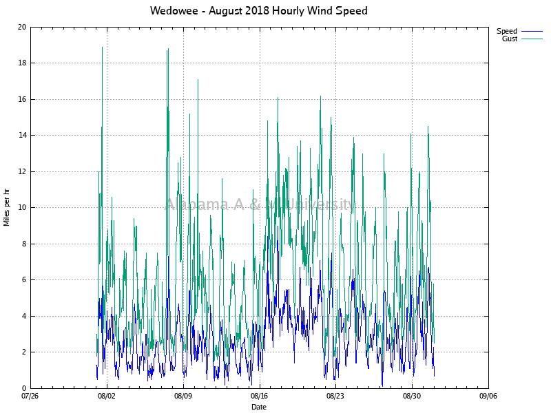 Wedowee: Hourly Wind Speed August, 2018