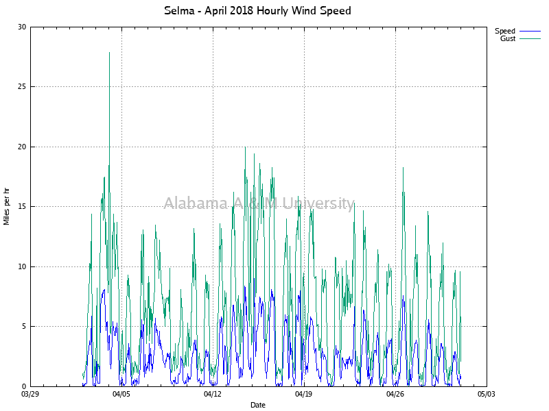 Selma: Hourly Wind Speed April, 2018