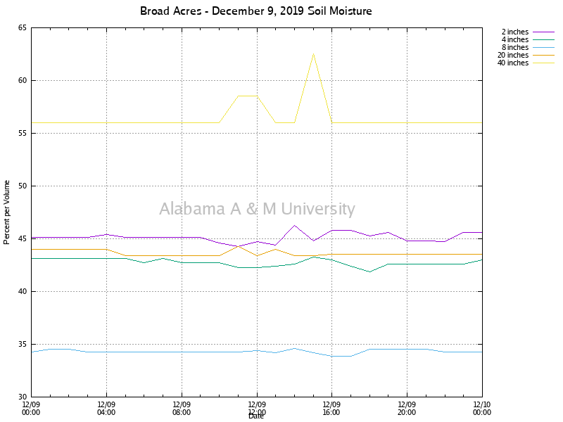 Broad Acres: Soil Moisture December 09, 2019