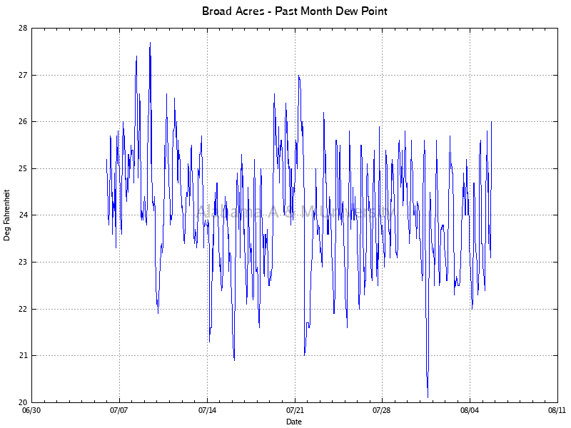Broad Acres: Dew Point Past Month